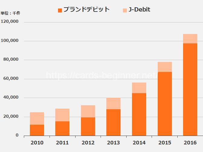 デビットカードの利用状況(決済件数)